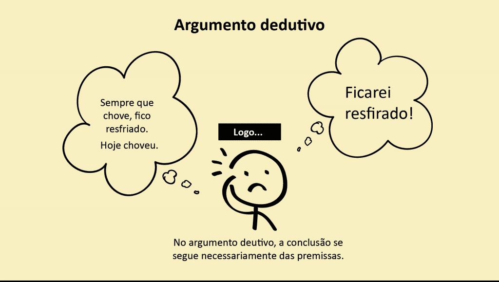 Argumento método dedutivo
